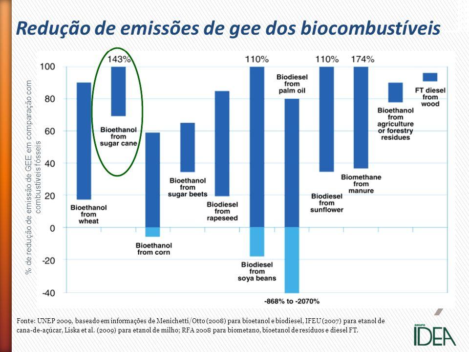 Fonte: UNEP 2009, baseado em informações de Menichetti/Otto (2008) para bioetanol e biodiesel, IFEU (2007) para etanol de cana-de-açúcar, Liska et al.