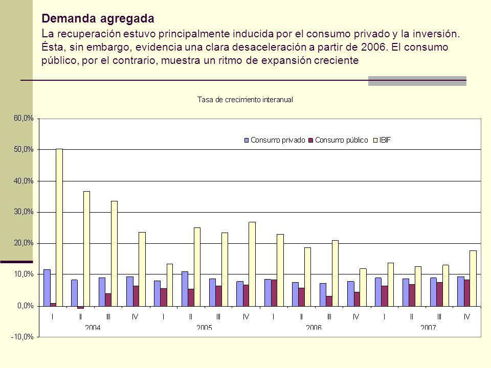 Demanda agregada L a recuperación estuvo principalmente inducida por el consumo privado y la inversión.