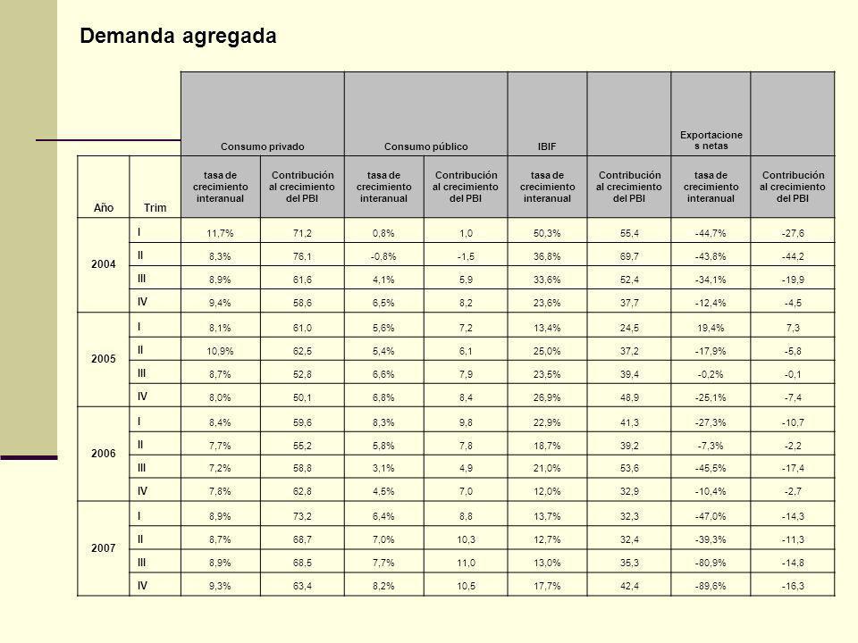 Consumo privadoConsumo públicoIBIF Exportacione s netas AñoTrim tasa de crecimiento interanual Contribución al crecimiento del PBI tasa de crecimiento interanual Contribución al crecimiento del PBI tasa de crecimiento interanual Contribución al crecimiento del PBI tasa de crecimiento interanual Contribución al crecimiento del PBI 2004 I 11,7%71,20,8%1,050,3%55,4-44,7%-27,6 II 8,3%76,1-0,8%-1,536,8%69,7-43,8%-44,2 III 8,9%61,64,1%5,933,6%52,4-34,1%-19,9 IV 9,4%58,66,5%8,223,6%37,7-12,4%-4,5 2005 I 8,1%61,05,6%7,213,4%24,519,4%7,3 II 10,9%62,55,4%6,125,0%37,2-17,9%-5,8 III 8,7%52,86,6%7,923,5%39,4-0,2%-0,1 IV 8,0%50,16,8%8,426,9%48,9-25,1%-7,4 2006 I 8,4%59,68,3%9,822,9%41,3-27,3%-10,7 II 7,7%55,25,8%7,818,7%39,2-7,3%-2,2 III 7,2%58,83,1%4,921,0%53,6-45,5%-17,4 IV 7,8%62,84,5%7,012,0%32,9-10,4%-2,7 2007 I 8,9%73,26,4%8,813,7%32,3-47,0%-14,3 II 8,7%68,77,0%10,312,7%32,4-39,3%-11,3 III 8,9%68,57,7%11,013,0%35,3-80,9%-14,8 IV 9,3%63,48,2%10,517,7%42,4-89,6%-16,3 Demanda agregada