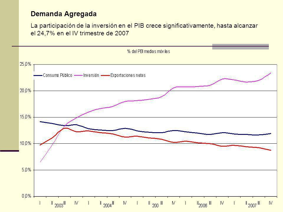 Demanda Agregada La participación de la inversión en el PIB crece significativamente, hasta alcanzar el 24,7% en el IV trimestre de 2007