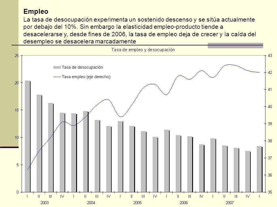 Empleo La tasa de desocupación experimenta un sostenido descenso y se sitúa actualmente por debajo del 10%.