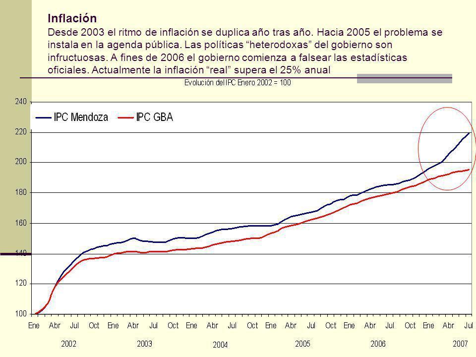 Inflación Desde 2003 el ritmo de inflación se duplica año tras año.