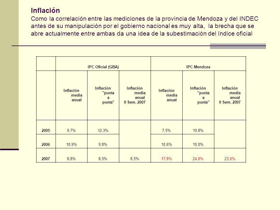 Inflación Como la correlación entre las mediciones de la provincia de Mendoza y del INDEC antes de su manipulación por el gobierno nacional es muy alta, la brecha que se abre actualmente entre ambas da una idea de la subestimación del índice oficial IPC Oficial (GBA)IPC Mendoza Inflación media anual Inflación punta a punta Inflación media anual II Sem.
