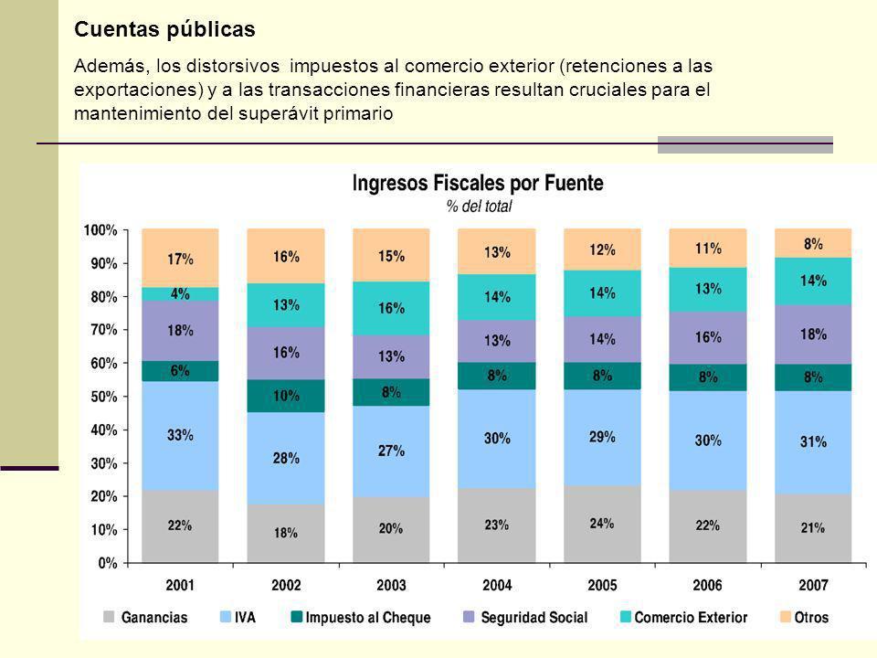 Cuentas públicas Además, los distorsivos impuestos al comercio exterior (retenciones a las exportaciones) y a las transacciones financieras resultan cruciales para el mantenimiento del superávit primario