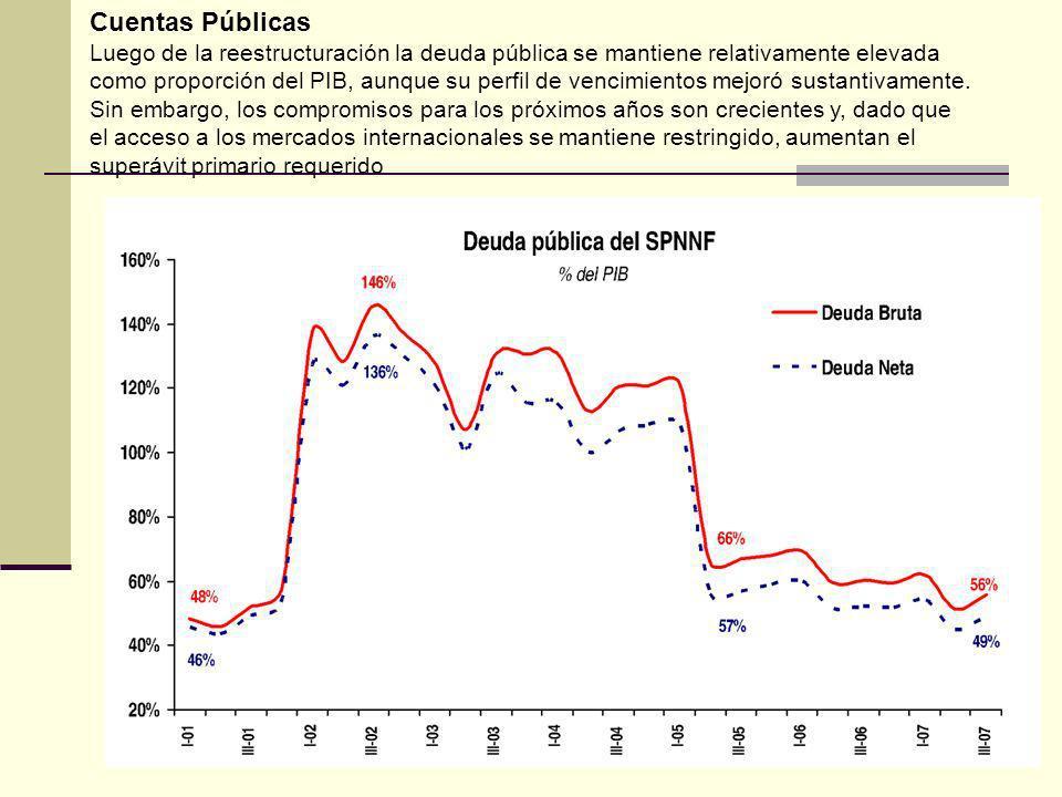 Cuentas Públicas Luego de la reestructuración la deuda pública se mantiene relativamente elevada como proporción del PIB, aunque su perfil de vencimientos mejoró sustantivamente.