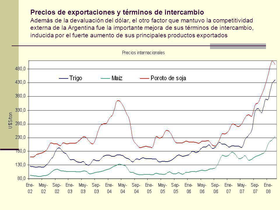Precios de exportaciones y términos de intercambio Además de la devaluación del dólar, el otro factor que mantuvo la competitividad externa de la Argentina fue la importante mejora de sus términos de intercambio, inducida por el fuerte aumento de sus principales productos exportados