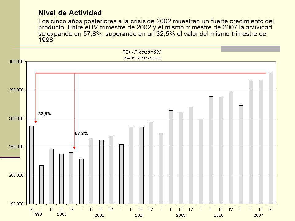 Nivel de Actividad Los cinco años posteriores a la crisis de 2002 muestran un fuerte crecimiento del producto.