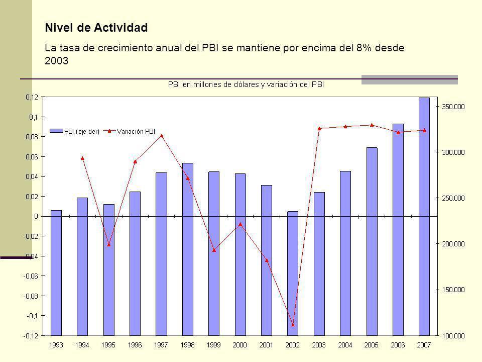 Nivel de Actividad La tasa de crecimiento anual del PBI se mantiene por encima del 8% desde 2003