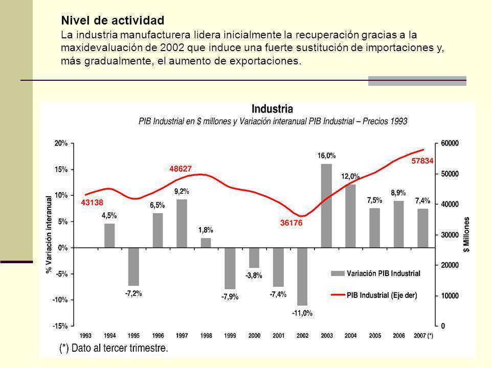 Nivel de actividad La industria manufacturera lidera inicialmente la recuperación gracias a la maxidevaluación de 2002 que induce una fuerte sustitución de importaciones y, más gradualmente, el aumento de exportaciones.