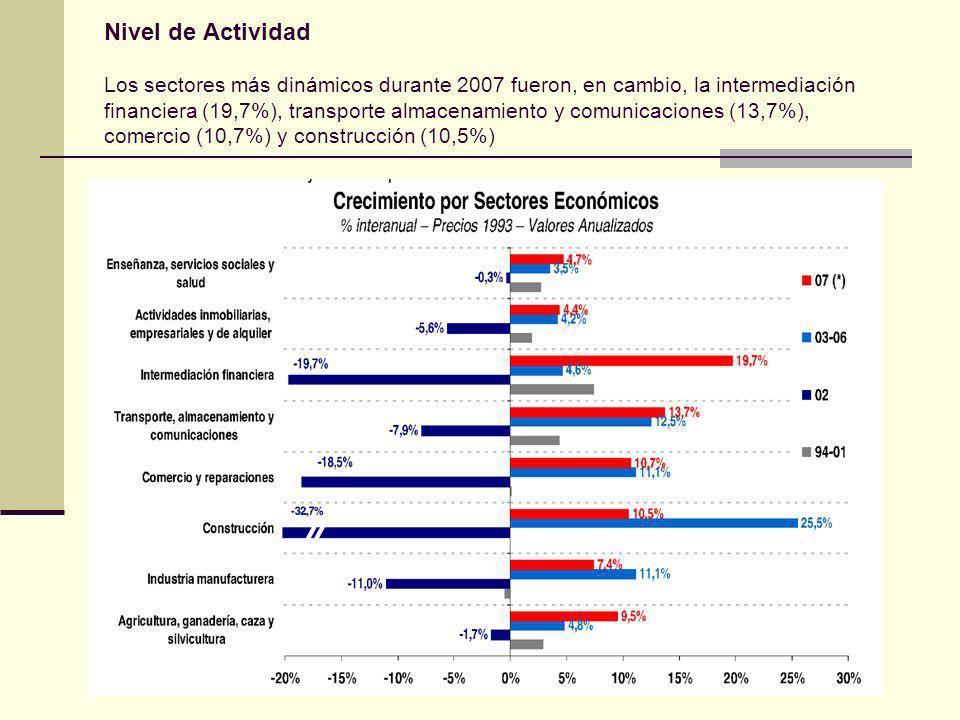 Nivel de Actividad Los sectores más dinámicos durante 2007 fueron, en cambio, la intermediación financiera (19,7%), transporte almacenamiento y comunicaciones (13,7%), comercio (10,7%) y construcción (10,5%)