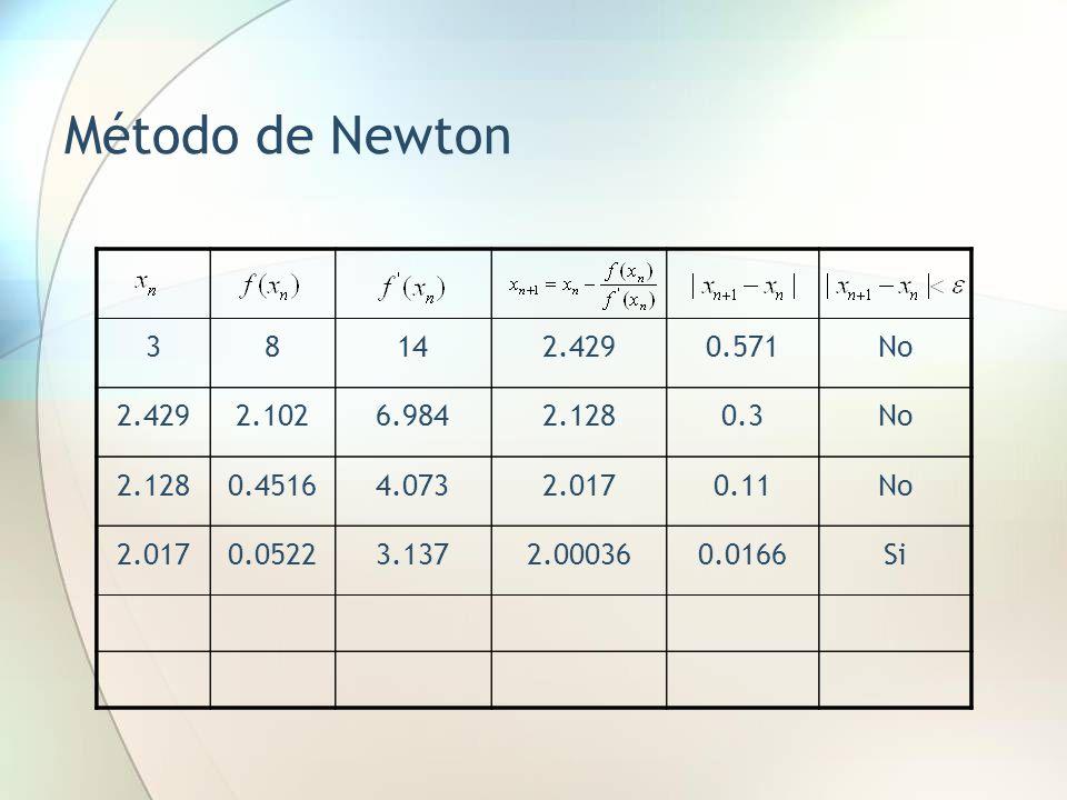 Método de Newton 38142.4290.571No 2.4292.1026.9842.1280.3No 2.1280.45164.0732.0170.11No 2.0170.05223.1372.000360.0166Si