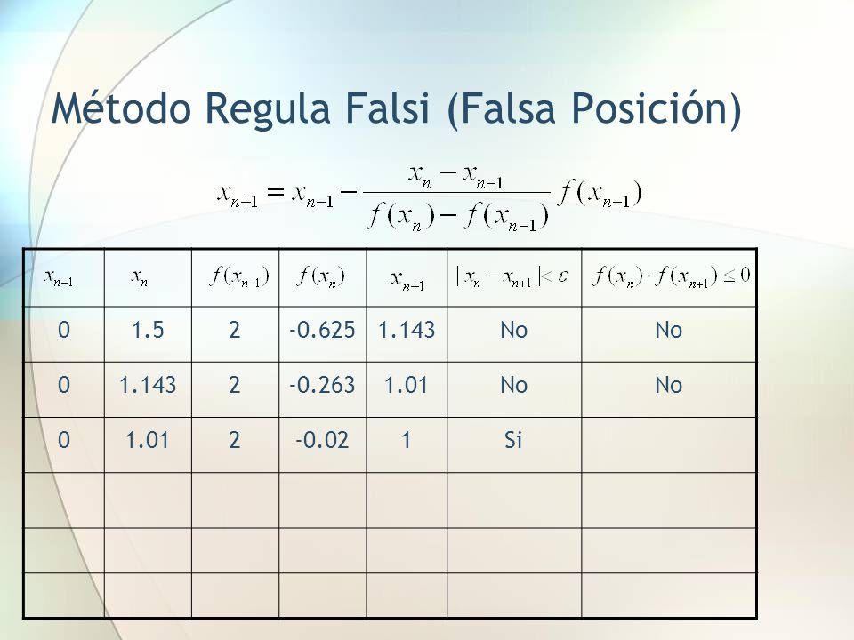 Método Regula Falsi (Falsa Posición) 01.52-0.6251.143No 01.1432-0.2631.01No 01.012-0.021Si