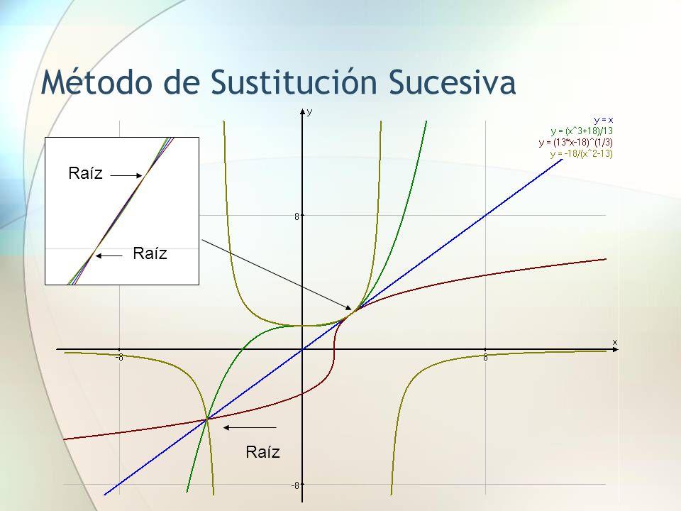 Método de Sustitución Sucesiva Raíz