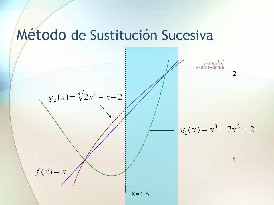 Método de Sustitución Sucesiva X=1.5 2 1