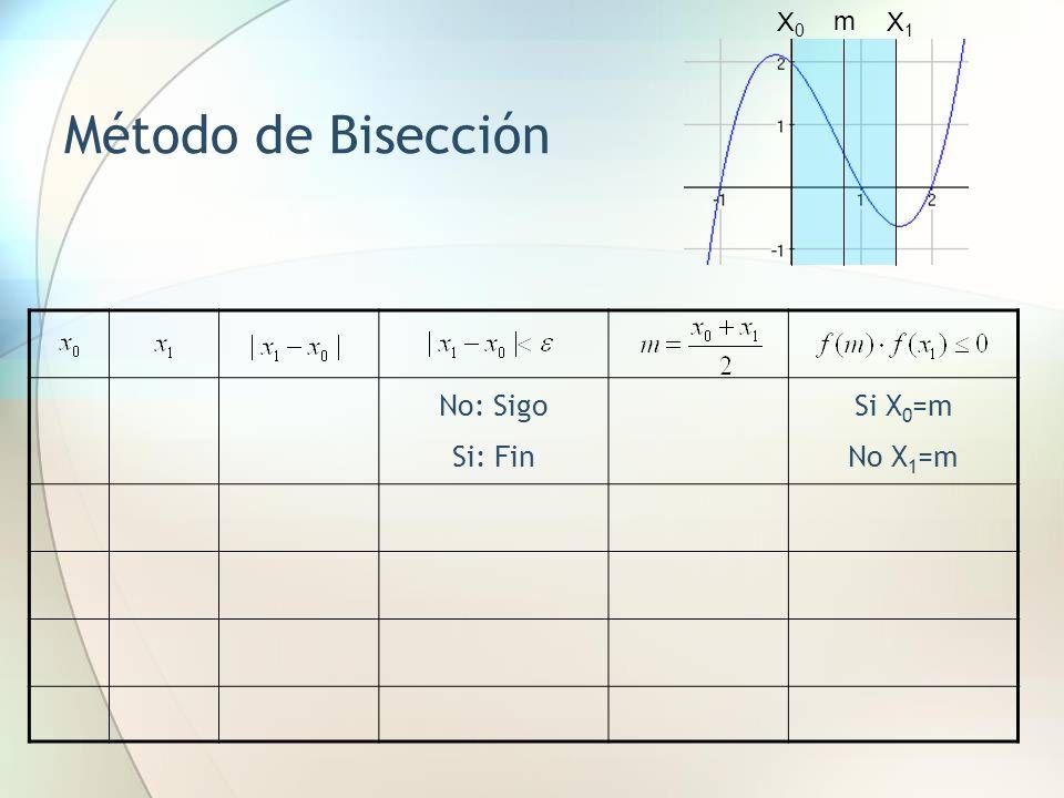 Método de la Secante Definición: Partiendo de dos puntos [x 0,f(x 0 )] y [x 1,f(x 1 )].