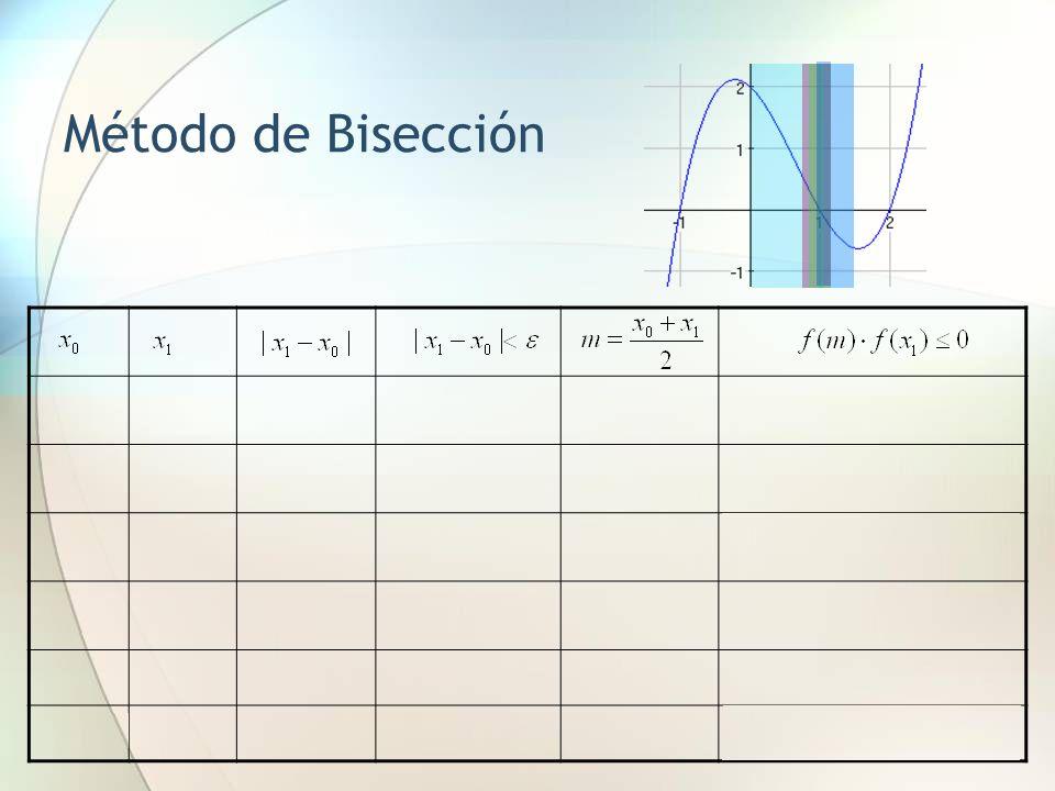 Método de la Secante Ejemplo: Hallar por el método de la secante la raíz de la siguiente ecuación partiendo de X 0 = 0 y X 1 = 3/2 con error Raíces: x=1, x=2, x=-1 0 3/2
