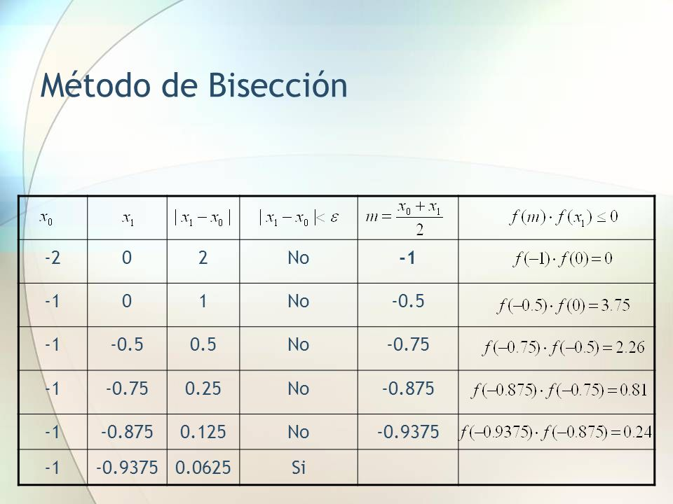 Método de Bisección Ventajas del Método Algoritmo muy sencillo Muy estable (Está garantizada su convergencia) Desventajas del Método De muy lenta convergencia