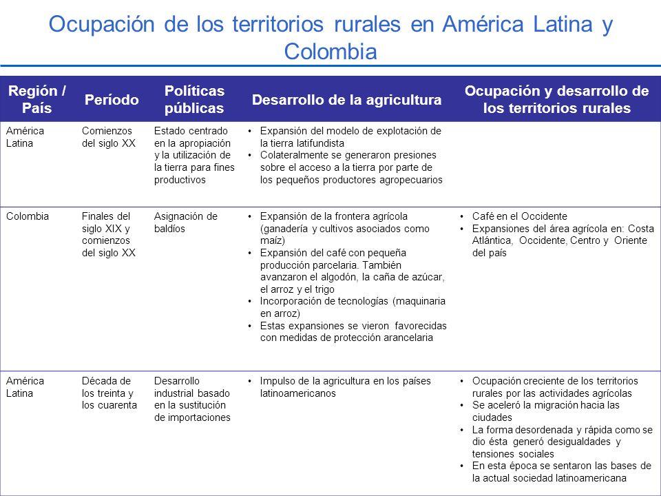 Ocupación de los territorios rurales en América Latina y Colombia Región / País Período Políticas públicas Desarrollo de la agricultura Ocupación y de