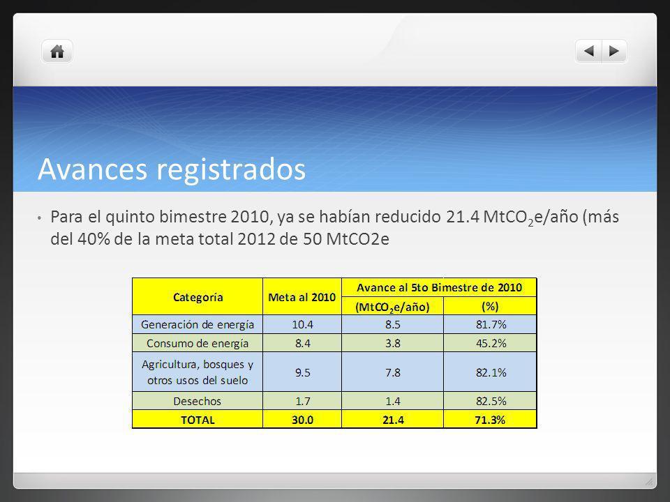 Avances registrados Para el quinto bimestre 2010, ya se habían reducido 21.4 MtCO 2 e/año (más del 40% de la meta total 2012 de 50 MtCO2e