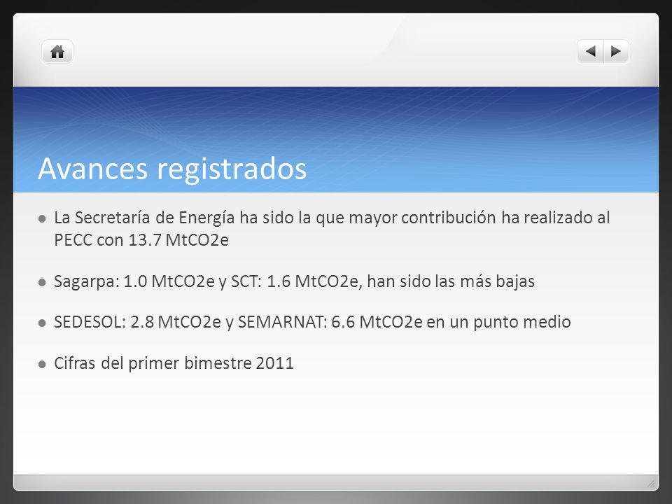 Avances registrados La Secretaría de Energía ha sido la que mayor contribución ha realizado al PECC con 13.7 MtCO2e Sagarpa: 1.0 MtCO2e y SCT: 1.6 MtCO2e, han sido las más bajas SEDESOL: 2.8 MtCO2e y SEMARNAT: 6.6 MtCO2e en un punto medio Cifras del primer bimestre 2011