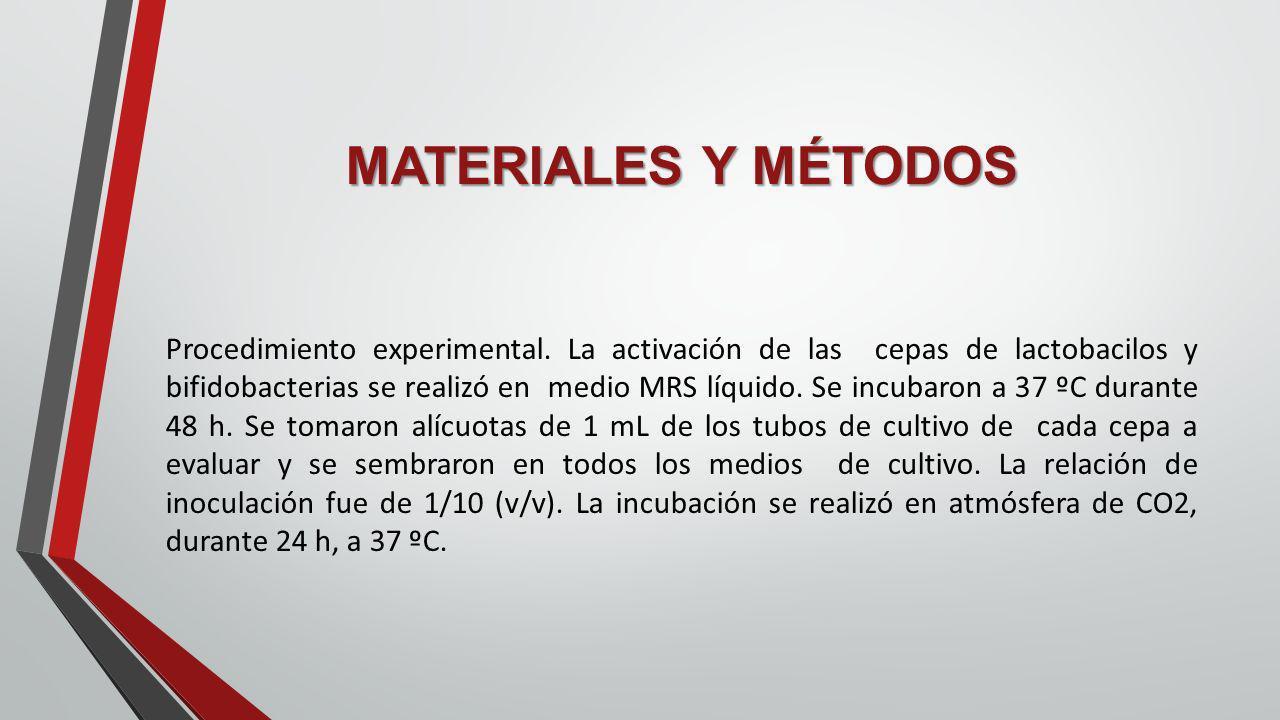 MATERIALES Y MÉTODOS Procedimiento experimental. La activación de las cepas de lactobacilos y bifidobacterias se realizó en medio MRS líquido. Se incu