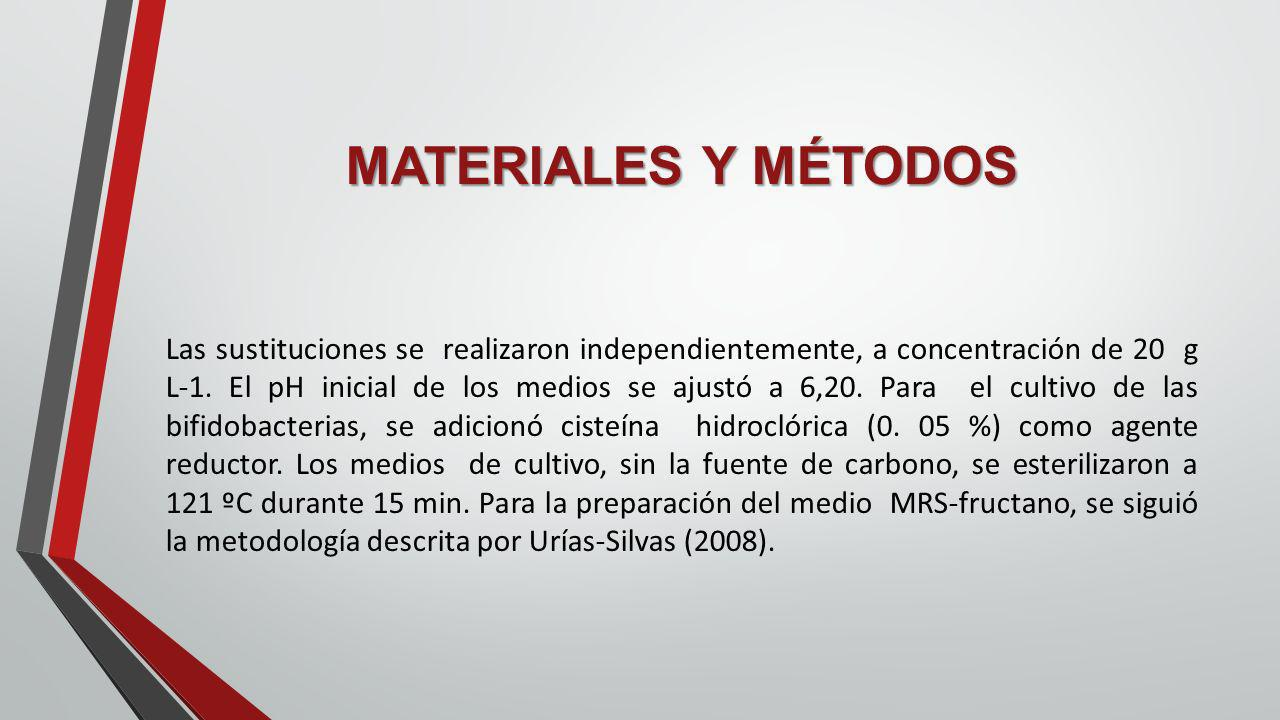 MATERIALES Y MÉTODOS Las sustituciones se realizaron independientemente, a concentración de 20 g L-1. El pH inicial de los medios se ajustó a 6,20. Pa