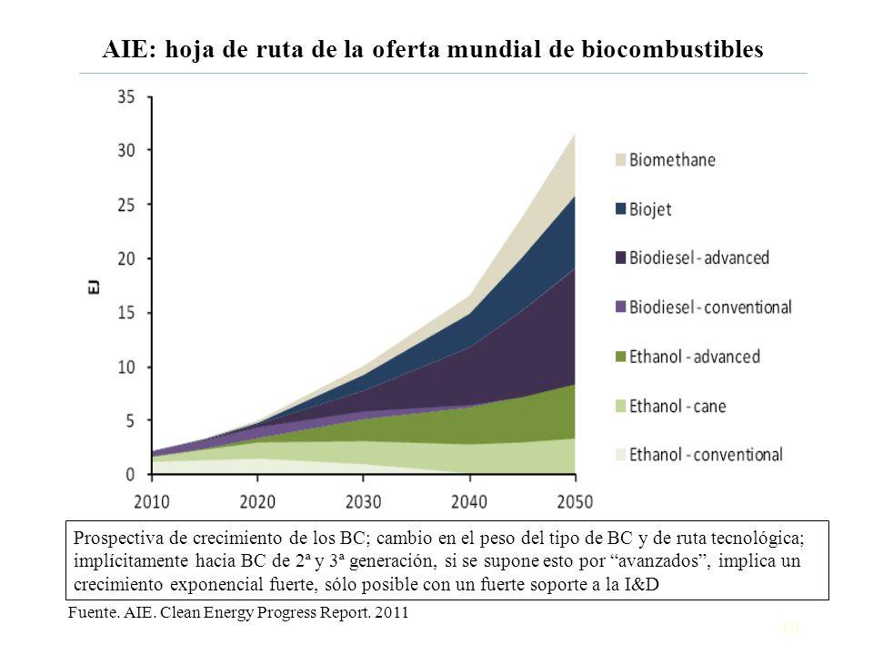 10 AIE: hoja de ruta de la oferta mundial de biocombustibles Fuente. AIE. Clean Energy Progress Report. 2011 Prospectiva de crecimiento de los BC; cam
