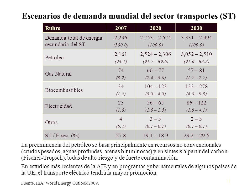 11 Escenarios de demanda mundial del sector transportes (ST) La preeminencia del petróleo se basa principalmente en recursos no convencionales (crudos