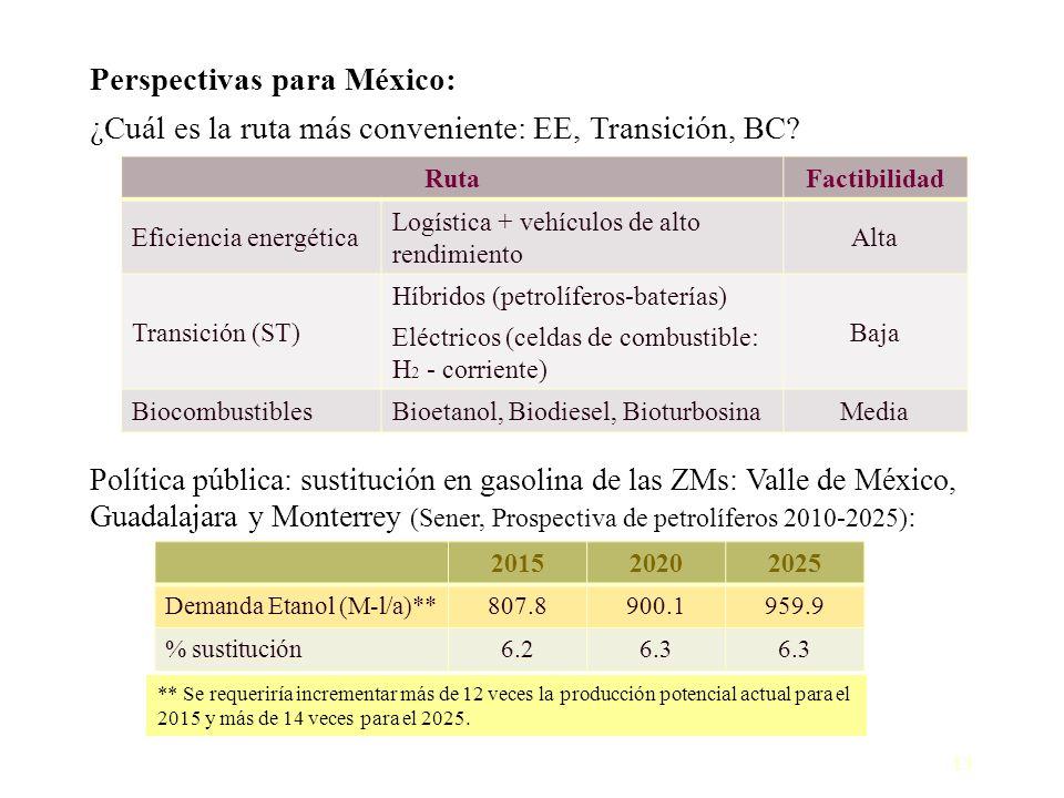 13 Perspectivas para México: ¿Cuál es la ruta más conveniente: EE, Transición, BC? Política pública: sustitución en gasolina de las ZMs: Valle de Méxi