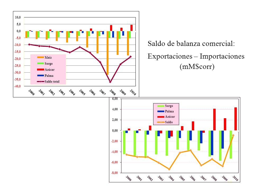 16 Saldo de balanza comercial: Exportaciones – Importaciones (mM$corr)