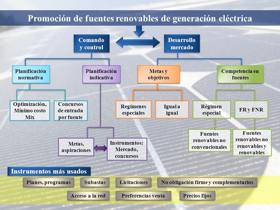Desarrollo mercado Comando y control Planificación normativa Planificación indicativa Competencia en fuentes Metas y objetivos Optimización, Mínimo co