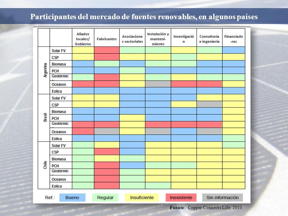 Fuente: Copper Connects Life, 2010 Participantes del mercado de fuentes renovables, en algunos países