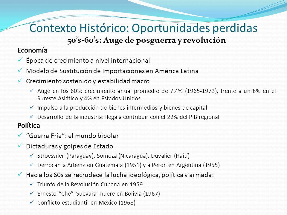 Contexto Histórico: Oportunidades perdidas 70s: Ruptura Economía Fin del periodo de expansión mundial: crisis del petróleo (1973) y recesión Alza en las tasas de interés y reducción de importaciones de países desarrollados Agotamiento del modelo de sustitución de importaciones en América Latina Endeudamiento externo y déficit fiscal; devaluaciones Alto grado de dependencia respecto a insumos del exterior Rectoría del Estado: expropiaciones y controles económicos Política Se extiende el poder de los militares en varios países Pinochet toma el poder en Chile (1973); Juntas militares en Uruguay (1973) y Argentina (1976) Gobiernos populistas que polarizan a la sociedad y desequilibran las finanzas públicas Echeverría y López Portillo en México (1970-1982) Lucha ideológica, revolución y guerrillas Triunfo de los sandinistas en Nicaragua (1979)