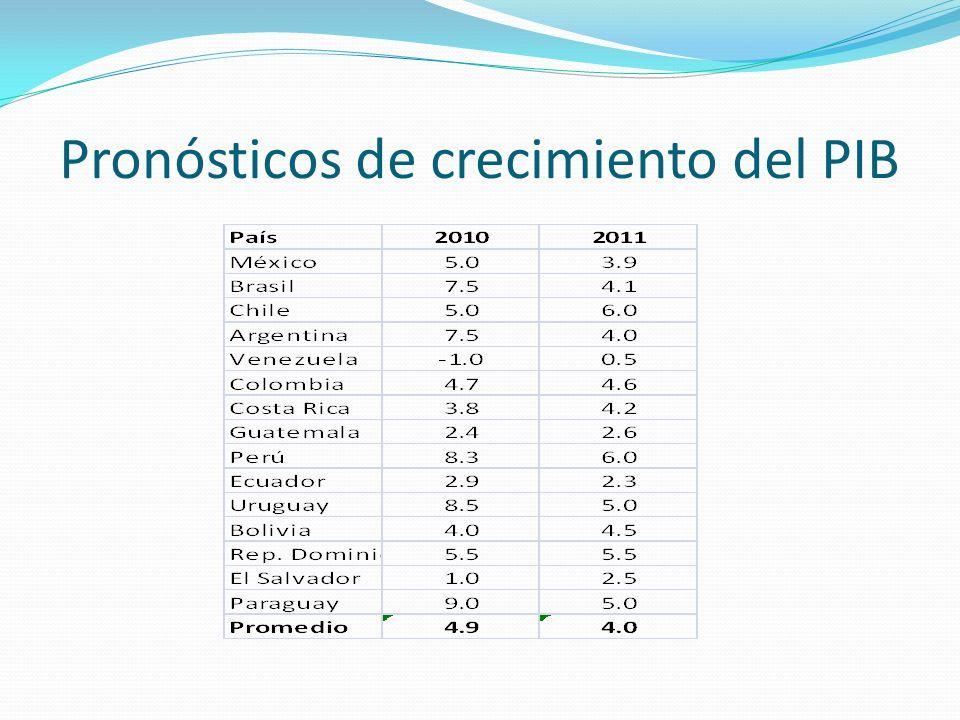 Educación Los niveles educativos latinoamericanos figuran en los últimos puestos en los rankings internacionales Prueba PISA en matemáticas: Corea del Sur un promedio de 550 puntos; en Brasil, Argentina, Chile, México, y Perú, 400 puntos Ninguna universidad latinoamericana se sitúa dentro de las 100 primeras del mundo (Ranking The Times 2009-2010) Sólo el 27% de los jóvenes latinoamericanos en edad universitaria están inscritos en instituciones de educación superior, comparado con 69% de los países industrializados (OCDE) I&D China dedica el 1.4% de su PIB a I&D, Brasil el 0.9%, Argentina el 0.6%, México el 0.4% y Colombia y Perú el 0.1% El 30% de las inversiones mundiales para investigación y desarrollo se realizan en Asia, mientras que en América Latina se efectúa menos del 2 porciento Corea del Sur registra 80 mil patentes anuales en todo el mundo; Brasil 600 patentes por año, México 300 y Argentina 80 Educación e I&D