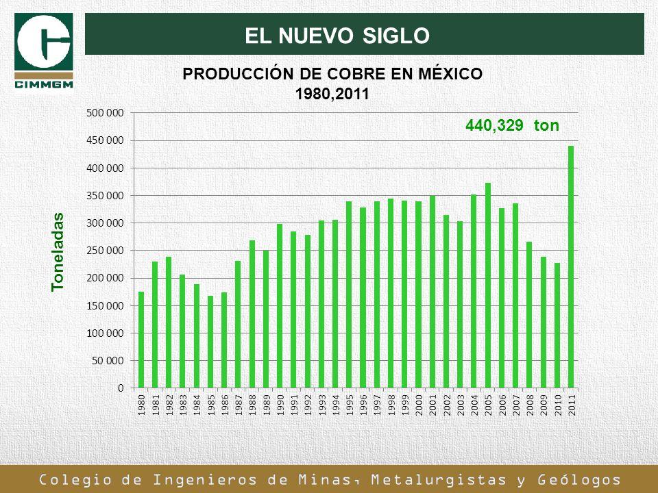 EL NUEVO SIGLO. Toneladas 440,329 ton PRODUCCIÓN DE COBRE EN MÉXICO 1980,2011