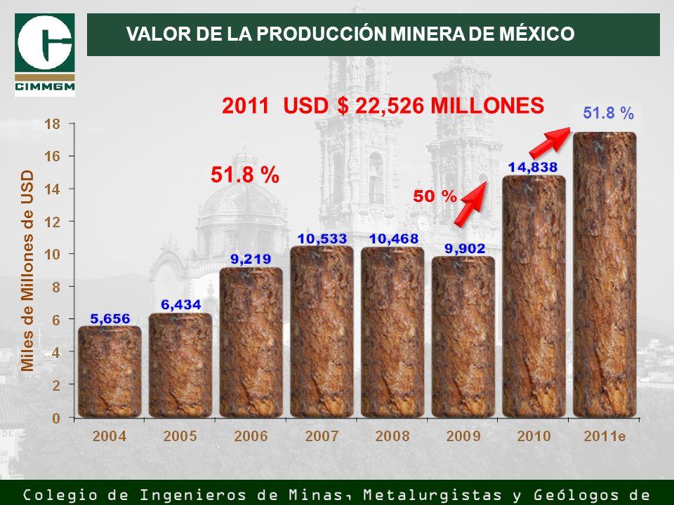 50 % VALOR DE LA PRODUCCIÓN MINERA DE MÉXICO Miles de Millones de USD 2011 USD $ 22,526 MILLONES 51.8 %