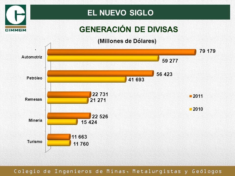 EL NUEVO SIGLO. GENERACIÓN DE DIVISAS (Millones de Dólares)