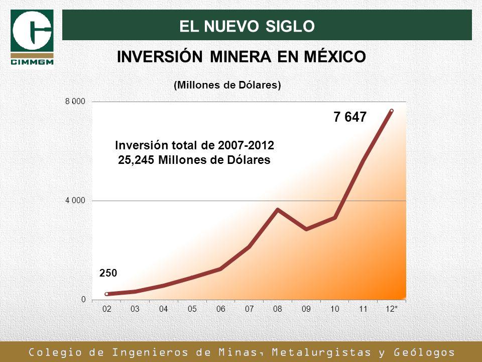 EL NUEVO SIGLO. (Millones de Dólares) INVERSIÓN MINERA EN MÉXICO Inversión total de 2007-2012 25,245 Millones de Dólares
