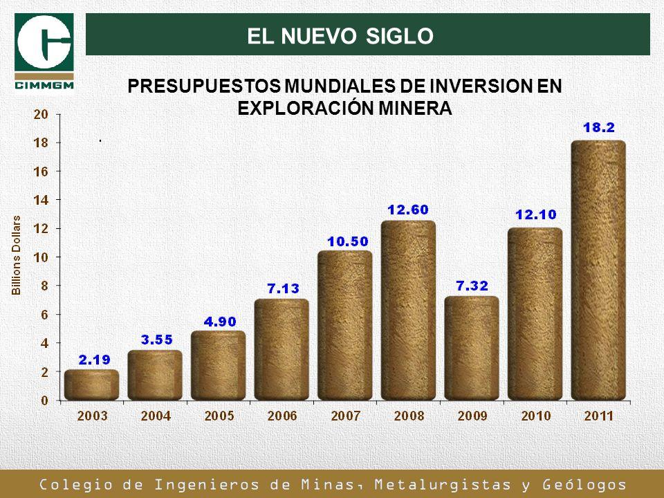 EL NUEVO SIGLO. PRESUPUESTOS MUNDIALES DE INVERSION EN EXPLORACIÓN MINERA