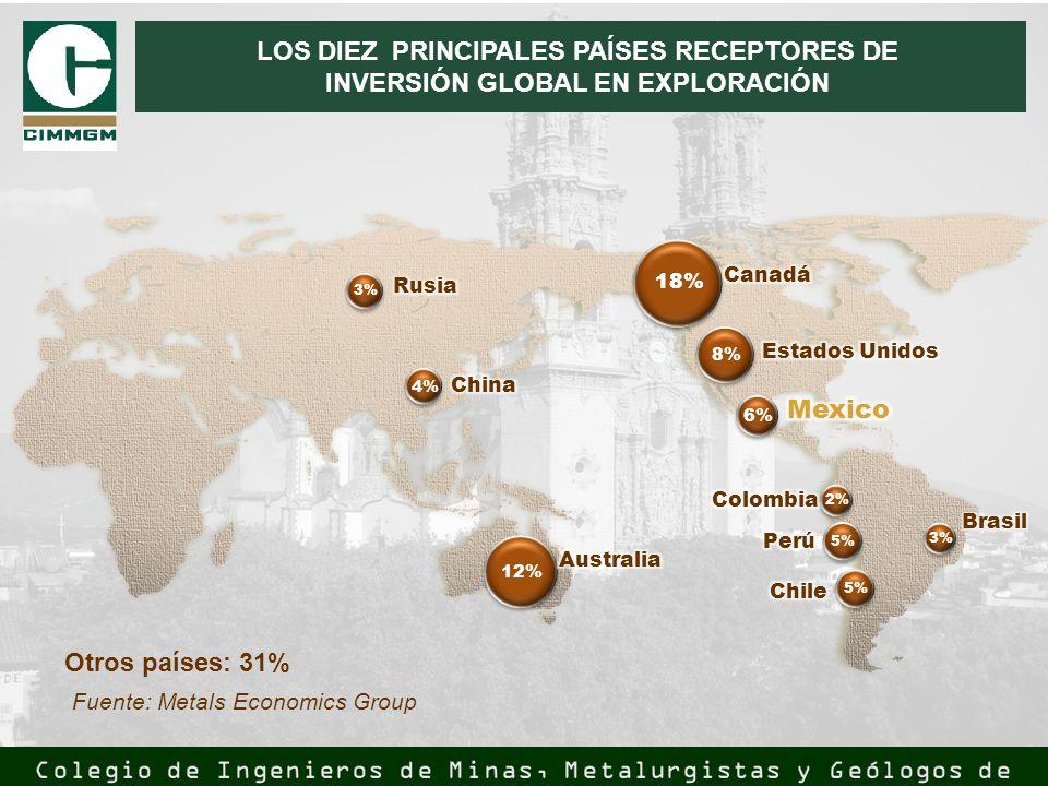 12% 4% 3% 18% 8% 6% 5% 2% 3% LOS DIEZ PRINCIPALES PAÍSES RECEPTORES DE INVERSIÓN GLOBAL EN EXPLORACIÓN Otros países: 31% Fuente: Metals Economics Grou