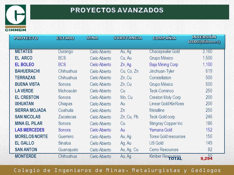 TOTAL 9,294 METATES Durango Cielo Abierto Au, AgChacepeake Gold3,160 EL ARCO BCS Cielo Abierto Cu, AuGrupo México1,500 EL BOLEO BCSCielo AbiertoZn, Ag