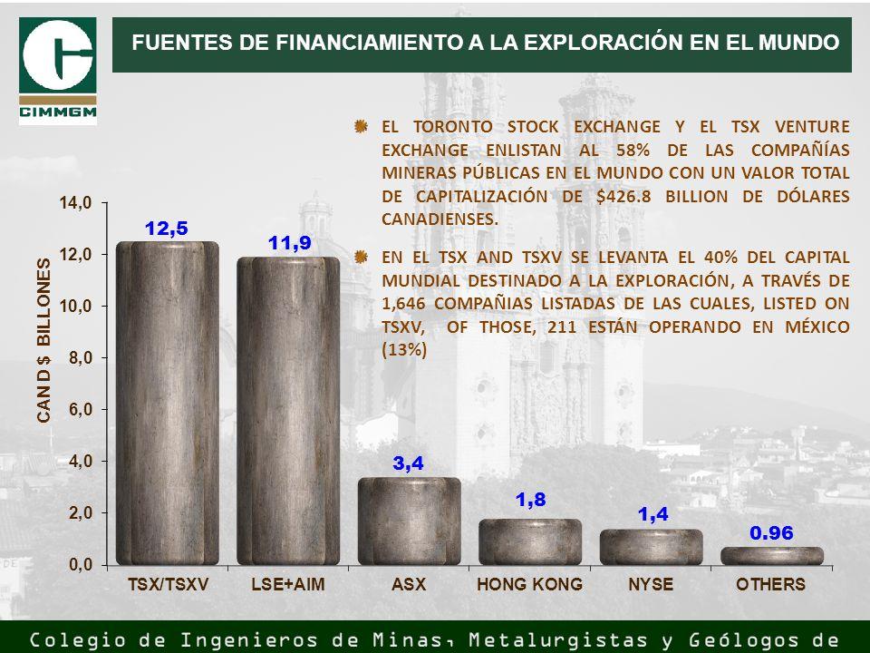 FUENTES DE FINANCIAMIENTO A LA EXPLORACIÓN EN EL MUNDO EL TORONTO STOCK EXCHANGE Y EL TSX VENTURE EXCHANGE ENLISTAN AL 58% DE LAS COMPAÑÍAS MINERAS PÚ