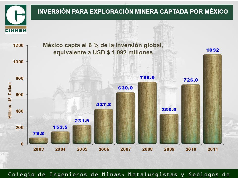 INVERSIÓN PARA EXPLORACIÓN MINERA CAPTADA POR MÉXICO México capta el 6 % de la inversión global, equivalente a USD $ 1,092 millones