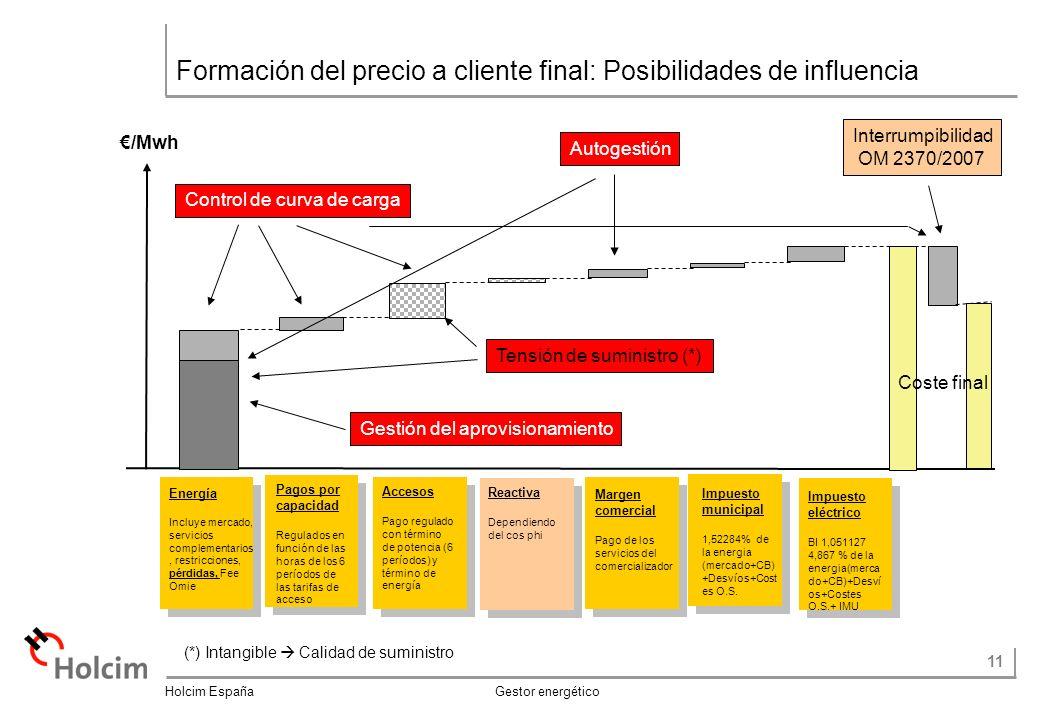 11 Holcim España Gestor energético /Mwh Pagos por capacidad Regulados en función de las horas de los 6 períodos de las tarifas de acceso Accesos Pago regulado con término de potencia (6 períodos) y término de energía Reactiva Dependiendo del cos phi Energía Incluye mercado, servicios complementarios, restricciones, pérdidas, Fee Omie Coste final Margen comercial Pago de los servicios del comercializador Impuesto eléctrico BI 1,051127 4,867 % de la energia(merca do+CB)+Desví os+Costes O.S.+ IMU Impuesto municipal 1,52284% de la energia (mercado+CB) +Desvíos+Cost es O.S.