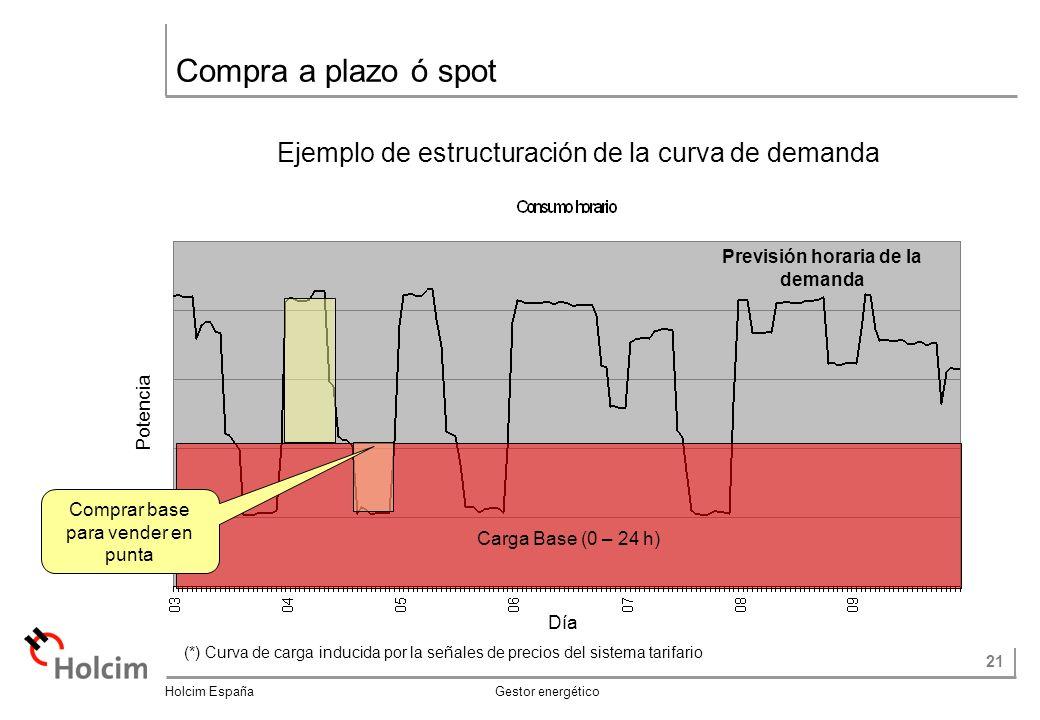 21 Holcim España Gestor energético Ejemplo de estructuración de la curva de demanda Compra a plazo ó spot Potencia Día Carga Base (0 – 24 h) Comprar base para vender en punta Previsión horaria de la demanda (*) Curva de carga inducida por la señales de precios del sistema tarifario