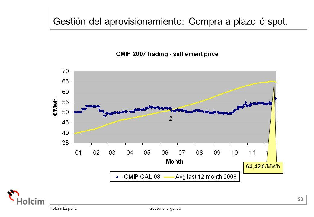 23 Holcim España Gestor energético Gestión del aprovisionamiento: Compra a plazo ó spot. 64,42 /MWh