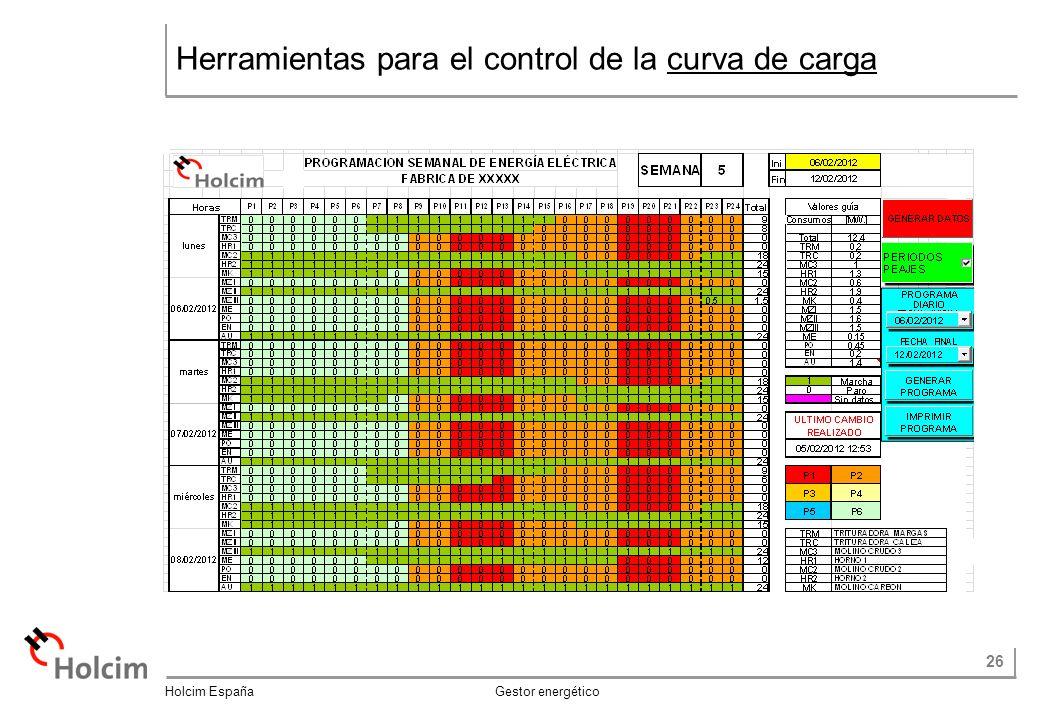 26 Holcim España Gestor energético Herramientas para el control de la curva de carga