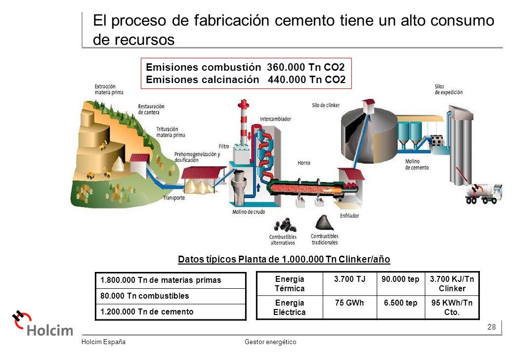 28 Holcim España Gestor energético El proceso de fabricación cemento tiene un alto consumo de recursos Energía Térmica 3.700 TJ90.000 tep3.700 KJ/Tn Clinker Energía Eléctrica 75 GWh6.500 tep95 KWh/Tn Cto.