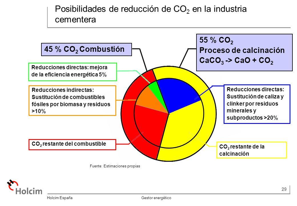 29 Holcim España Gestor energético Posibilidades de reducción de CO 2 en la industria cementera CO 2 restante de la calcinación Reducciones directas: Sustitución de caliza y clinker por residuos minerales y subproductos >20% Reducciones indirectas: Sustitución de combustibles fósiles por biomasa y residuos >10% Reducciones directas: mejora de la eficiencia energética 5% CO 2 restante del combustible 55 % CO 2 Proceso de calcinación CaCO 3 -> CaO + CO 2 45 % CO 2 Combustión Fuente: Estimaciones propias