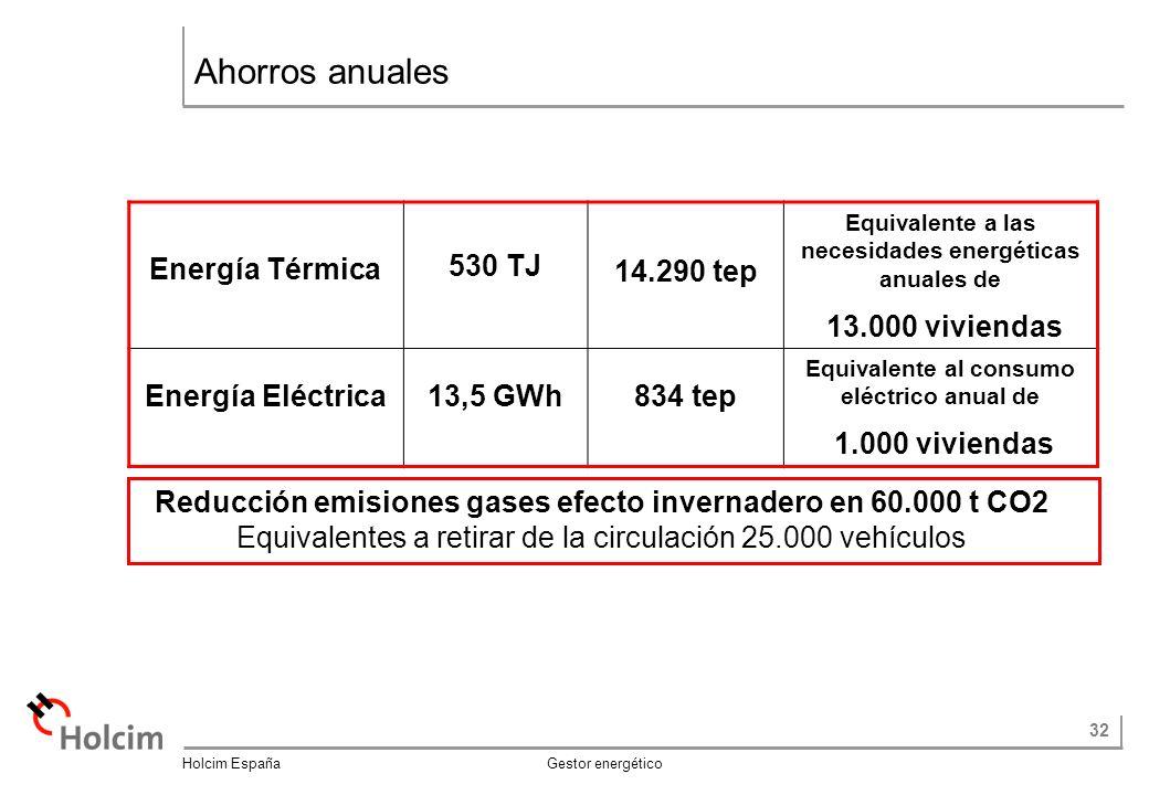 32 Holcim España Gestor energético Ahorros anuales Reducción emisiones gases efecto invernadero en 60.000 t CO2 Equivalentes a retirar de la circulación 25.000 vehículos Energía Térmica 530 TJ 14.290 tep Equivalente a las necesidades energéticas anuales de 13.000 viviendas Energía Eléctrica13,5 GWh834 tep Equivalente al consumo eléctrico anual de 1.000 viviendas